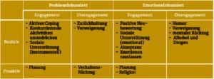 Tabelle Coping-Strategien