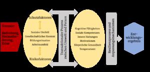Rahmenmodell der Resilienz