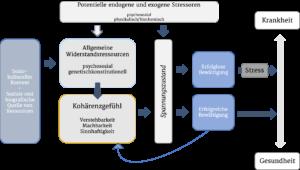 Salutogenese Modell - Resilienz-Akademie