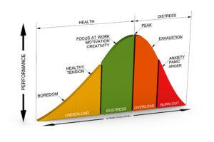 Eustress und Disstress - Resilienz-Akademie